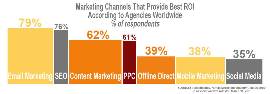 Email Marketing Best ROI