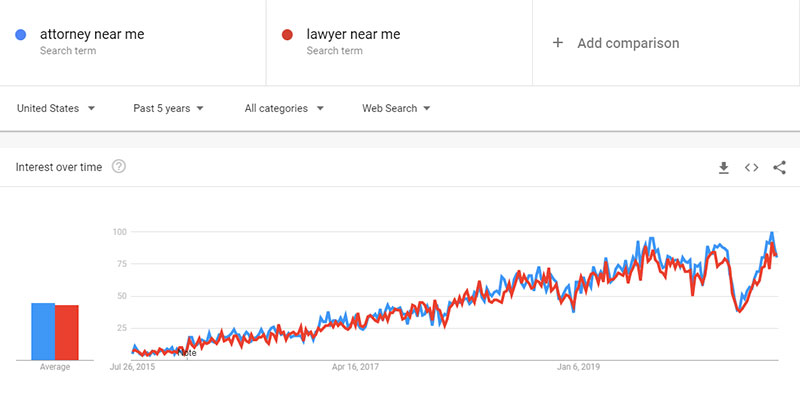 Law Firm SEO - Attorney Near Me